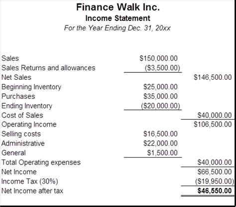financial statement analysis objectives financial statement analysis guide for beginners