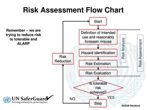risk assessment process flowchart ppt risk assessment flow chart powerpoint presentation