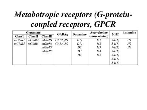 PPT - Receptors and transduction mechanisms II PowerPoint ... G Protein Coupled Receptors Gpcrs