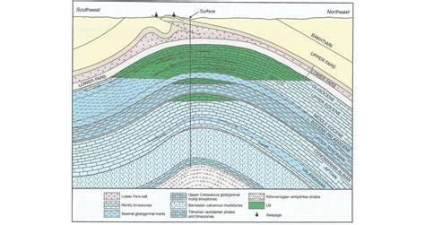 Section 10b5 by Geo Expro Kirkuk A Silent Oilfield