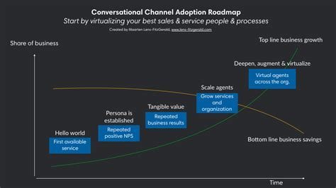 conversational channel roadmap chatbots magazine