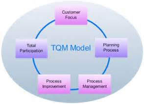 Toyota And Tqm Quality Management And Its In Improving Service