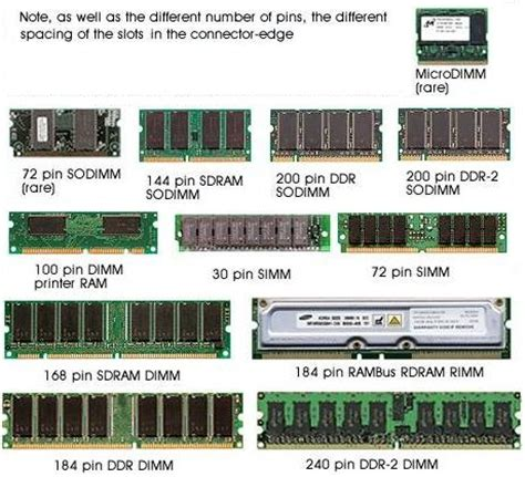 what are the different types of ram pw3rd2015 pc ram
