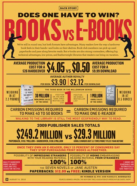 the better books books vs e books visual ly