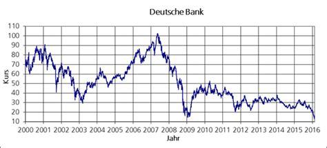 deutsche bank aktie kurs realtime die deutsche bank aktie in der langzeitbetrachtung