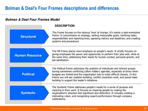 Wgu Mba Thoughts by The Four Models And Frames On