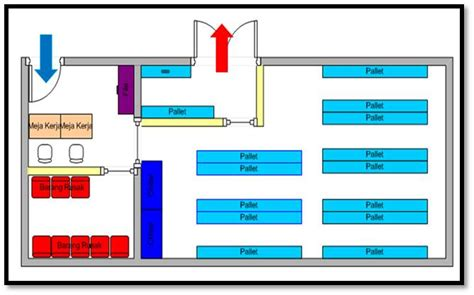 jenis layout gudang logistik indonesia lay out gudang