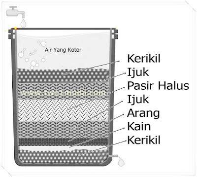 cara membuat filter air sederhana untuk rumah tangga paduan membuat saringan air sederhana di rumah cara arrian