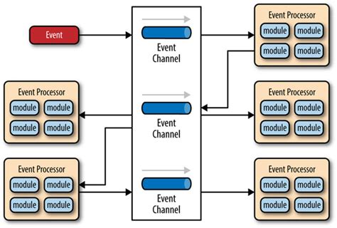 mediator pattern simple exle variations in event driven architecture o reilly radar