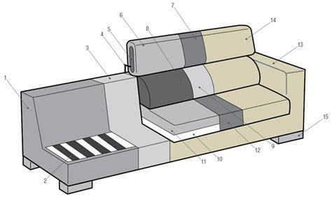 struttura divano divano lineare 2 3 o 4 posti clint arredo design