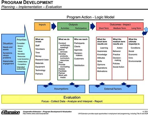 logic model template health health performance metrics transportation