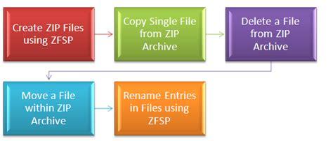 tutorial java nio java nio zip file system provider exle thinktibits