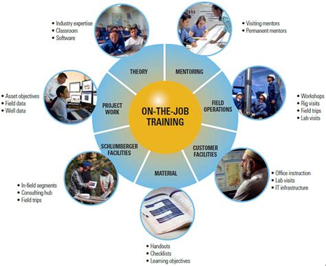 job training business and management on the job training methods management guru management