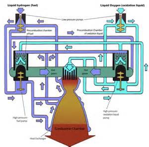 file hydrogen oxigen external combustion engine 2010 04 02 jpg wikimedia commons