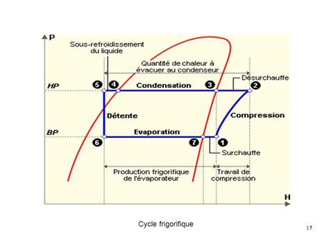 diagramme enthalpique machine frigorifique les machines frigorifiques ppt t 233 l 233 charger