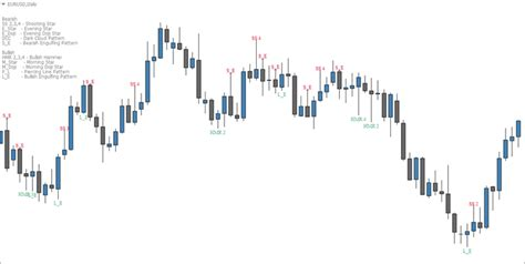 jobs with pattern recognition the best candlestick pattern indicator for mt4 fx day job