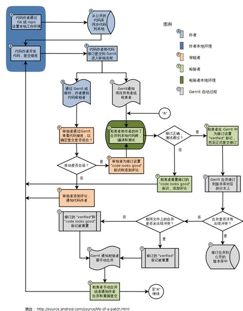git gerrit workflow world hello gerrit 代码审核服务器的工作流和原理