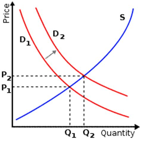 define swing shift hours supply demand curve right shift demand