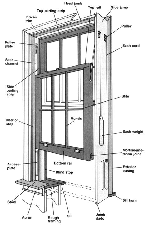 vinyl window parts diagram replacement hung windows diagrams replacement