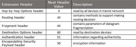 tutorialspoint ipv4 ipv6 headers
