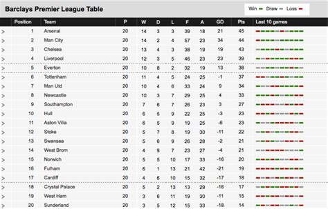 premiership table january 17th 2014 2013 14 premier league season the story so far part 1