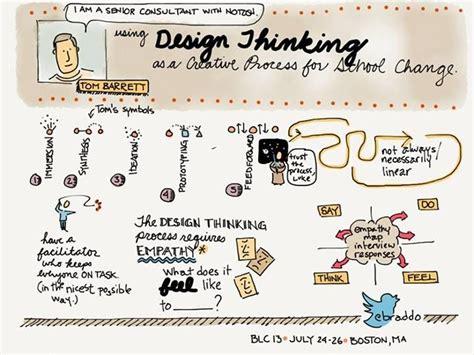 design thinking learning 698 best instructional coaching partnerships images on