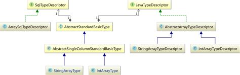 diagram and arrays diagram class array gallery how to guide and refrence