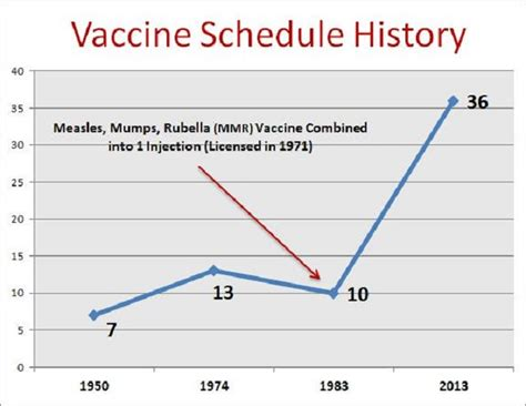 vaccination schedule and costs what are the real risks of not vaccinating in the u s vision launch