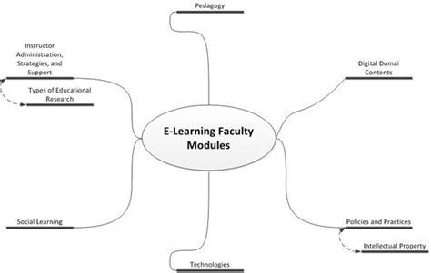 brainstorming diagram using a brainstorming diagram in microsoft visio 2010 it