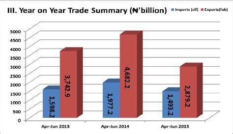 top 10 items nigeria exports and imports nairametrics
