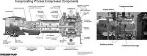 dresser rand reciprocating compressor bestdressers 2017