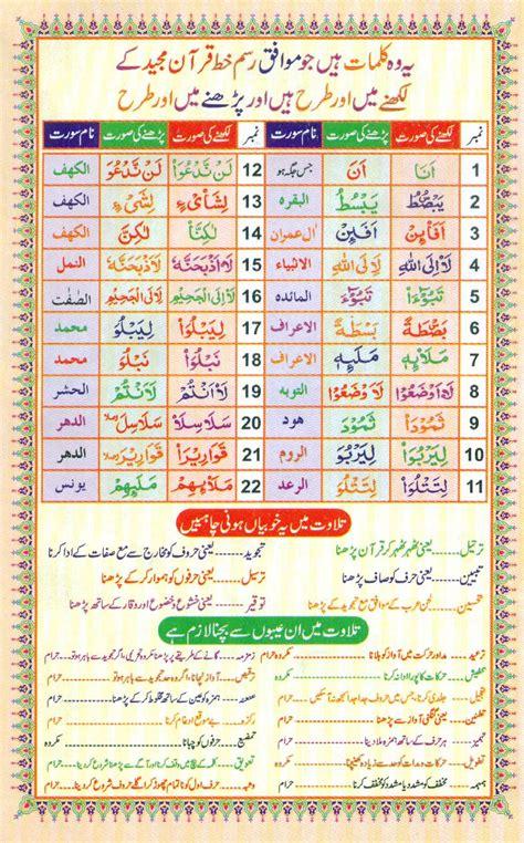 Al Quran Reader reading al quran part chapter siparah 1 page 1