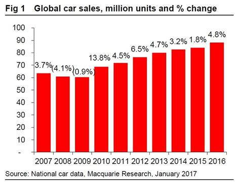 after new years sales 2016 was a record breaking year for global car sales and