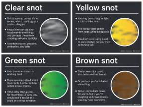 color of mucus mucus color chart snot colour chart shows what nasal