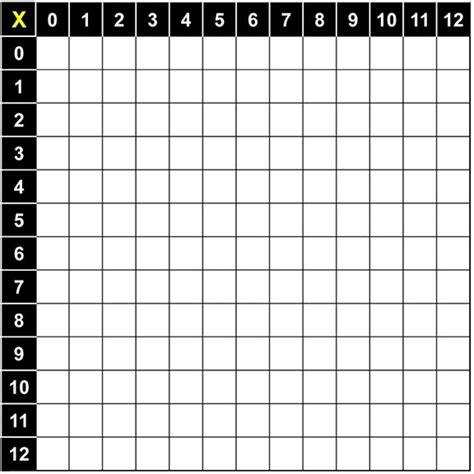 printable blank multiplication chart 1 12 education