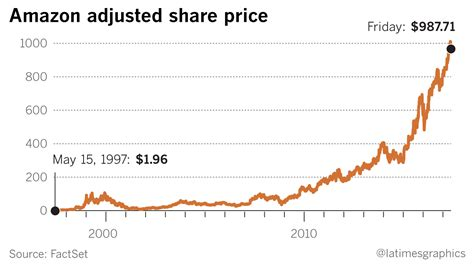 amazon price history remember when amazon only sold books chicago tribune