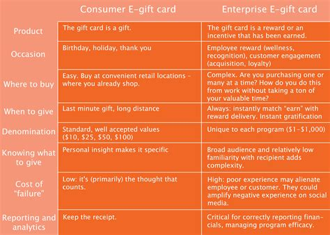 Enterprise Gift Card - considering e gift cards for your business work with a pro