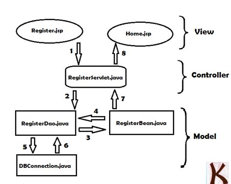 mvc pattern in java with exles java registration page using servlet mysql mvc