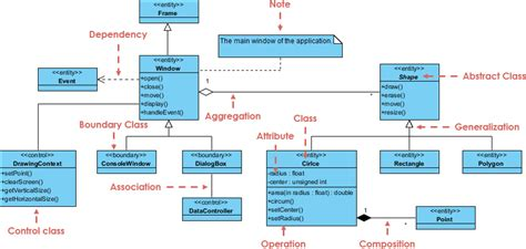 How To Draw Activity Diagram In Visual Paradigm