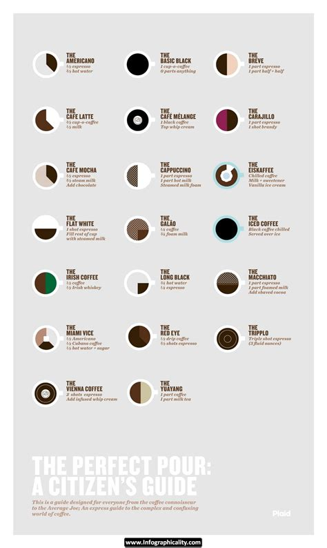 20 Recipes For Fancypants Coffee Drinks (Food Infographics)