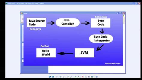 wordpress tutorial in sinhala java tutorial part 2 sinhala aquaiver software lanka