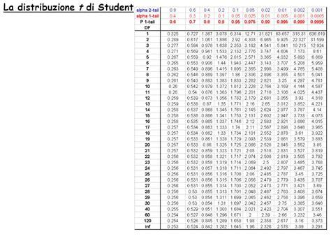 tavola della t di student tavole della t di student 28 images il numero di cifre