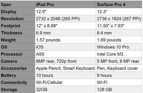 microsoft surface book specs microsoft surface vs macbook a head to head comparison