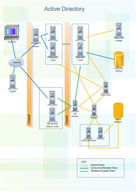 active directory design document template network diagram exles