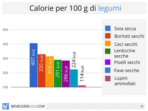 calorie alimenti per 100 grammi tabella calorie alimenti per 100 grammi idee di immagine