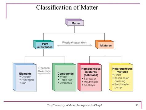classification of matter flowchart clification of matter flowchart create a flowchart