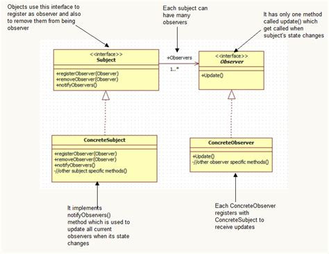 card layout javatpoint observer design pattern in java codeproject