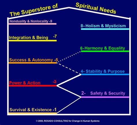 Sources of spiritual needs in marriage