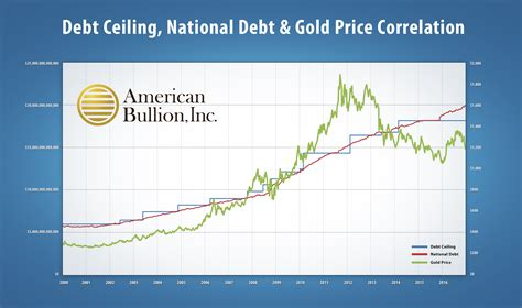 national debt ceiling baby boomers to gold as national debt nears 20