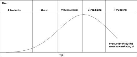 productlevenscyclus intemarketing